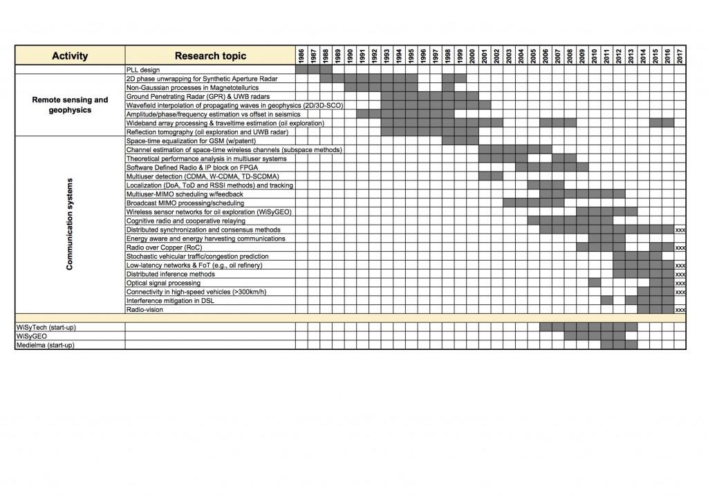 CV-temporal-map